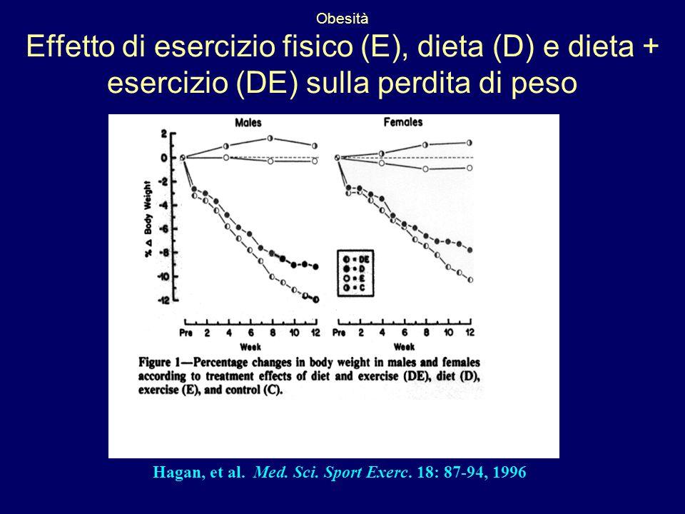 Hagan, et al. Med. Sci. Sport Exerc. 18: 87-94, 1996