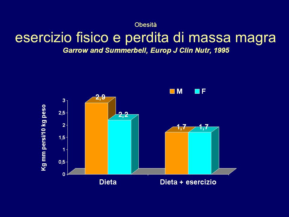 Obesità esercizio fisico e perdita di massa magra Garrow and Summerbell, Europ J Clin Nutr, 1995