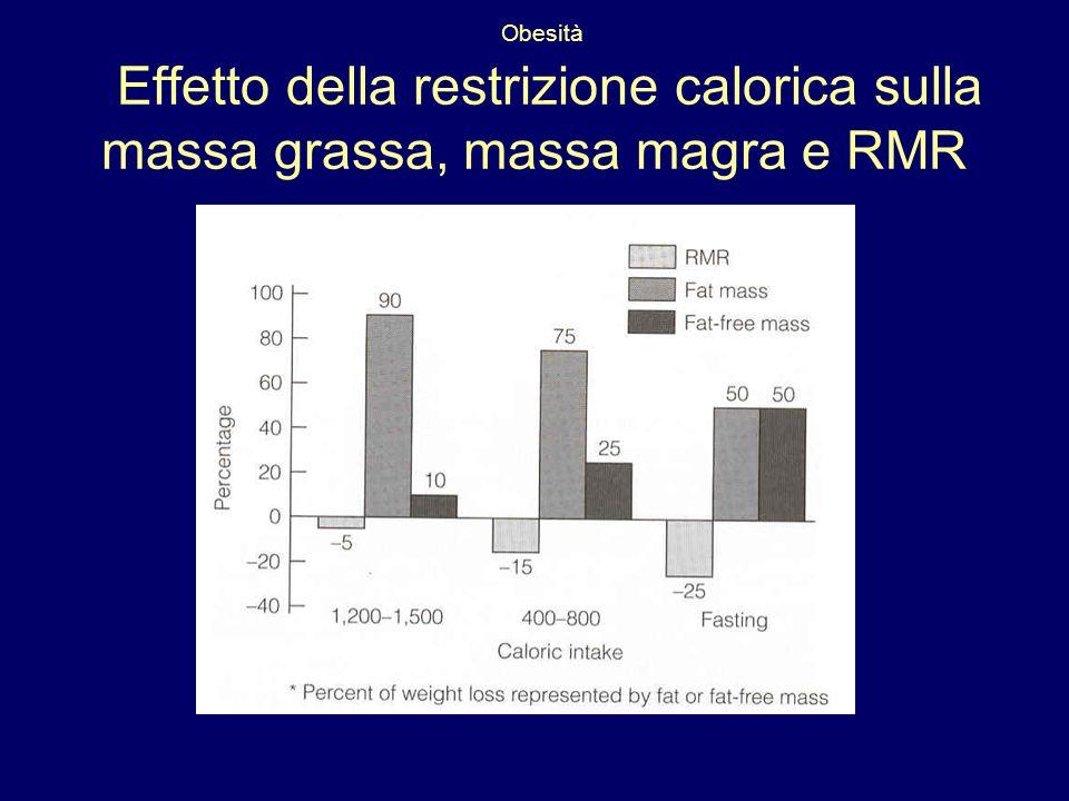 Obesità Effetto della restrizione calorica sulla massa grassa, massa magra e RMR