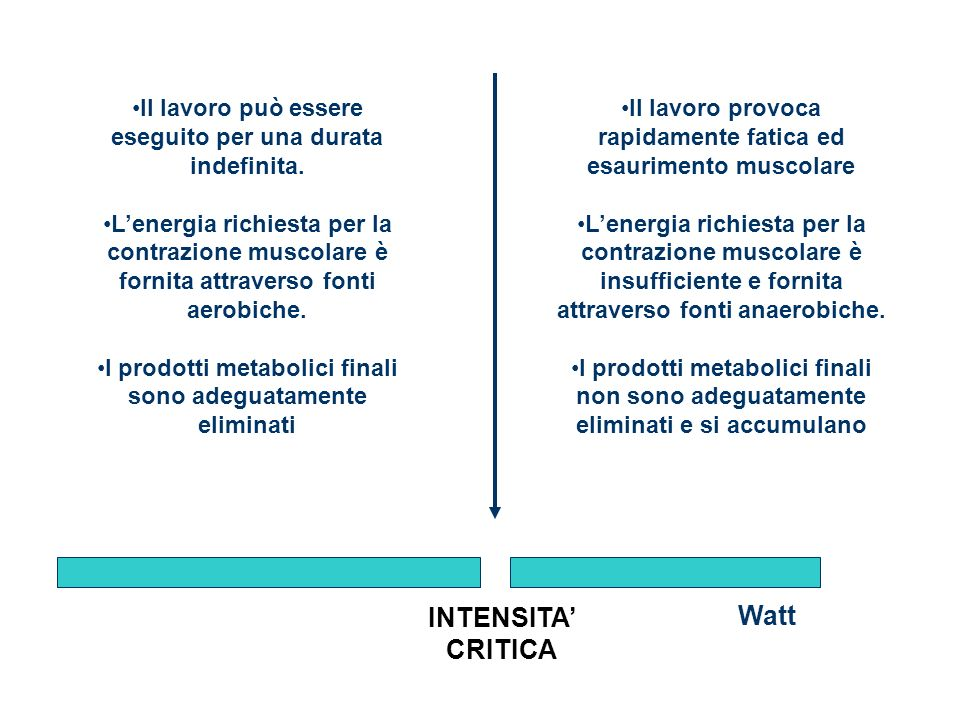 INTENSITA' Watt CRITICA
