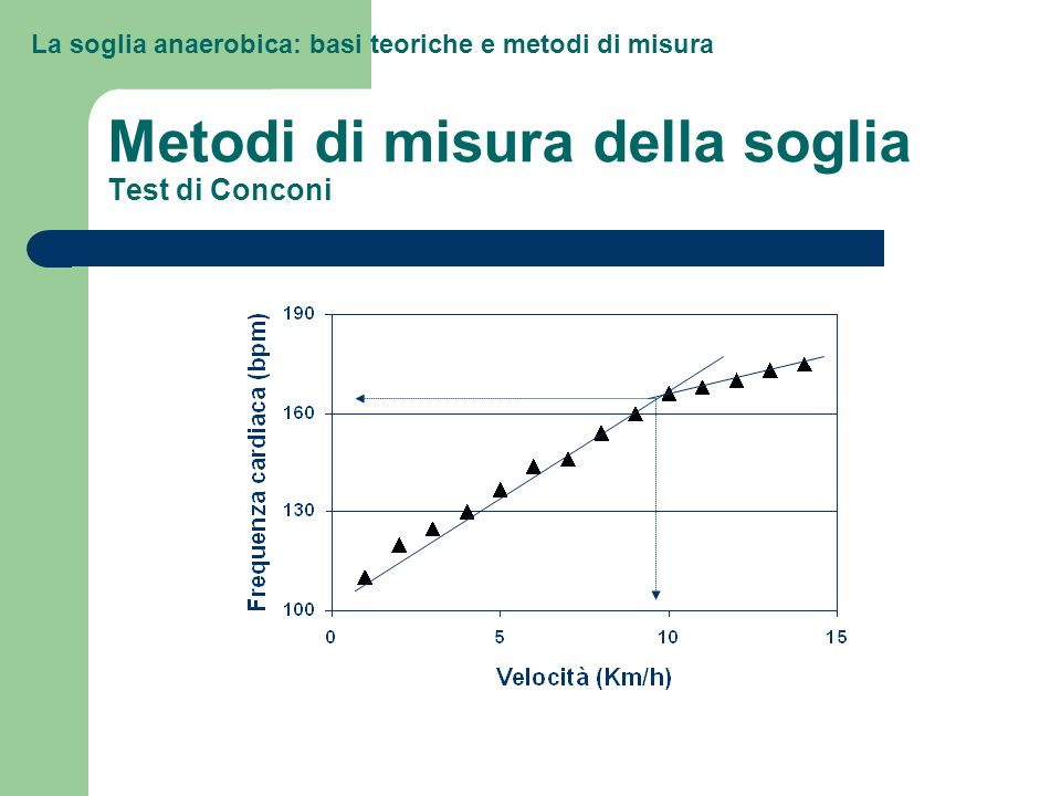Metodi di misura della soglia Test di Conconi