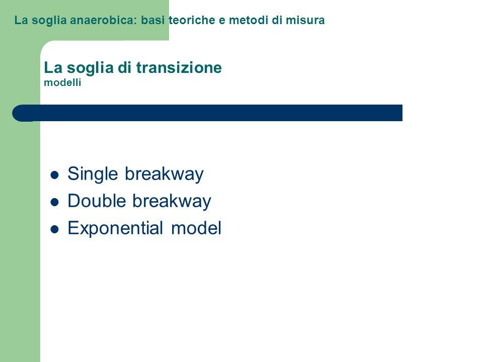 La soglia di transizione modelli