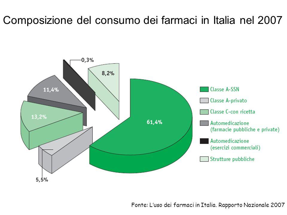 Composizione del consumo dei farmaci in Italia nel 2007
