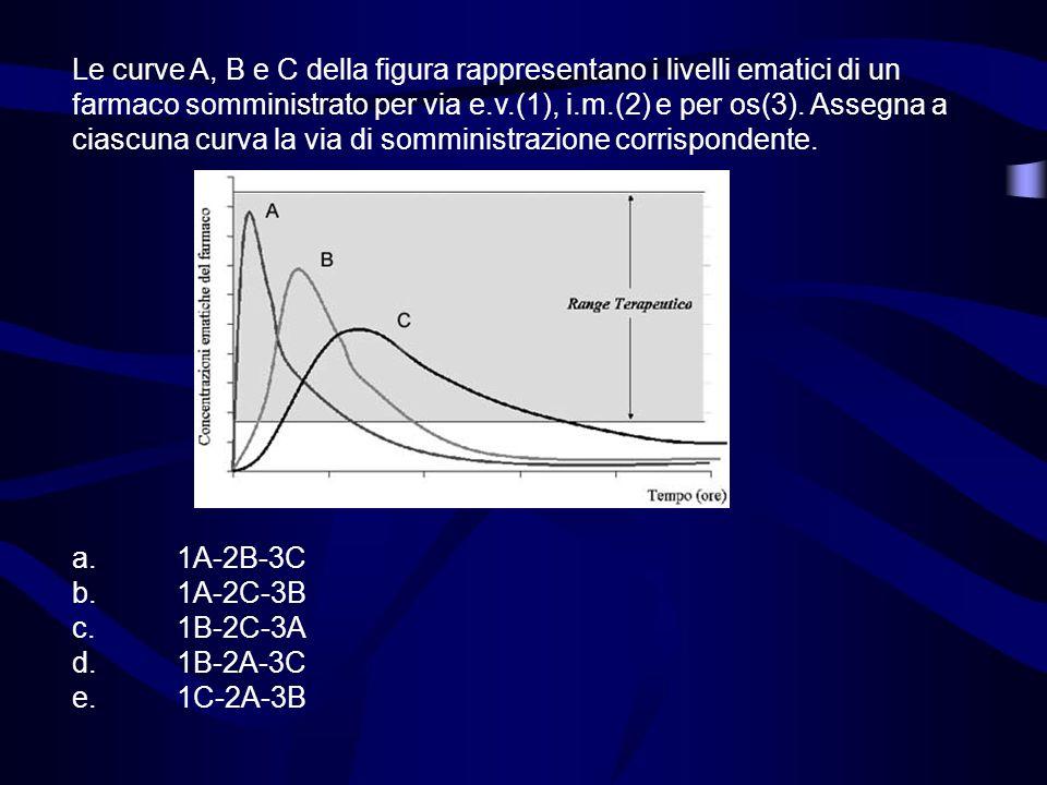 Le curve A, B e C della figura rappresentano i livelli ematici di un farmaco somministrato per via e.v.(1), i.m.(2) e per os(3). Assegna a ciascuna curva la via di somministrazione corrispondente.