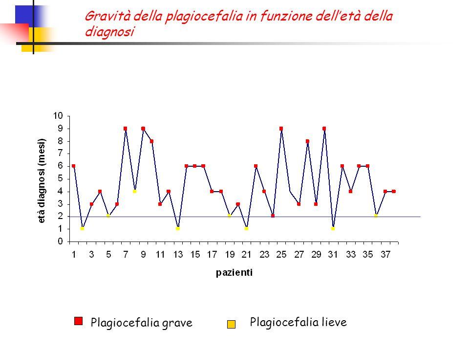 Gravità della plagiocefalia in funzione dell'età della diagnosi