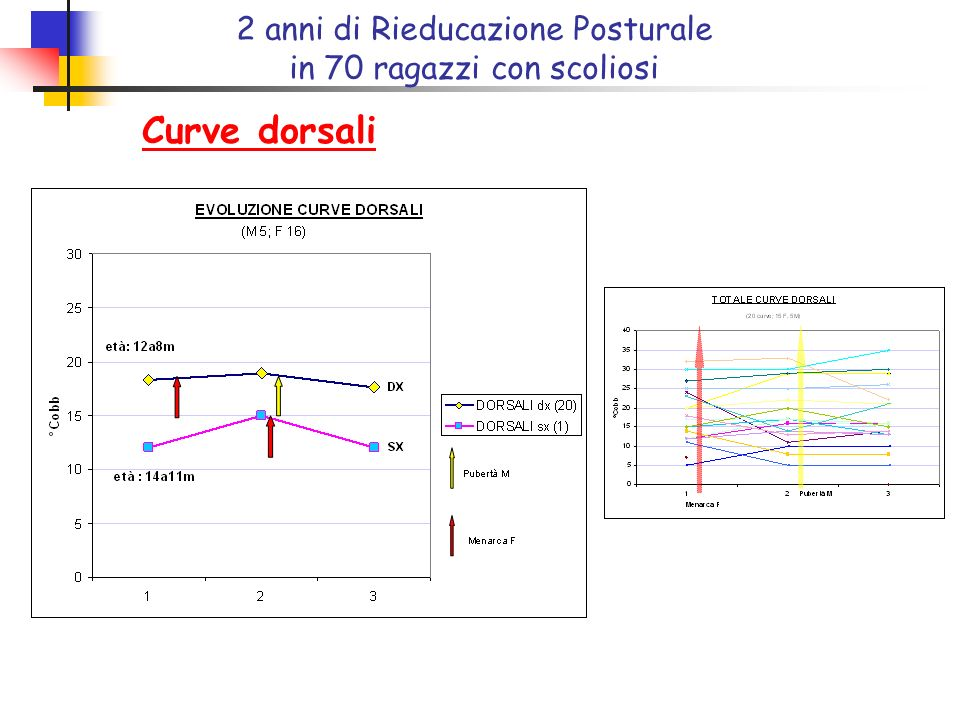 Curve dorsali 2 anni di Rieducazione Posturale