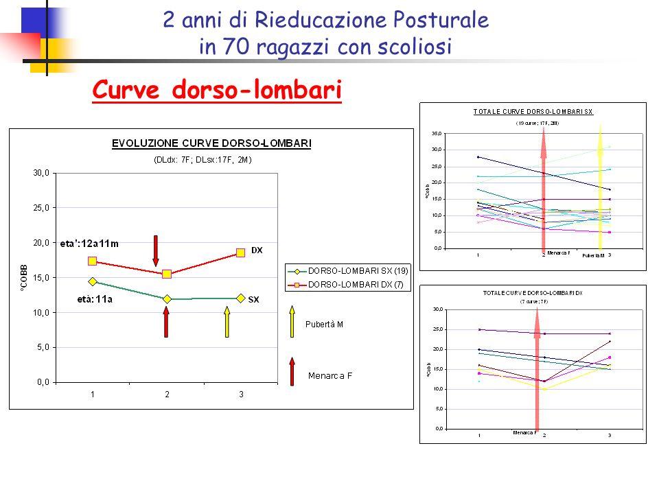 Curve dorso-lombari 2 anni di Rieducazione Posturale