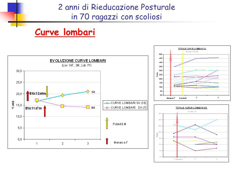 Curve lombari 2 anni di Rieducazione Posturale