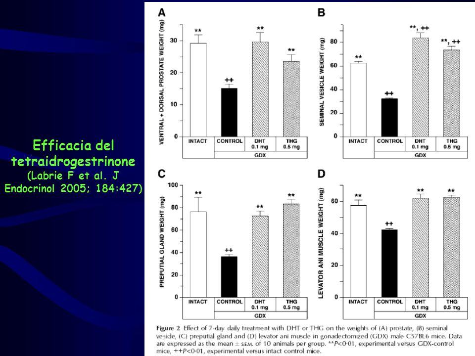 Efficacia del tetraidrogestrinone (Labrie F et al