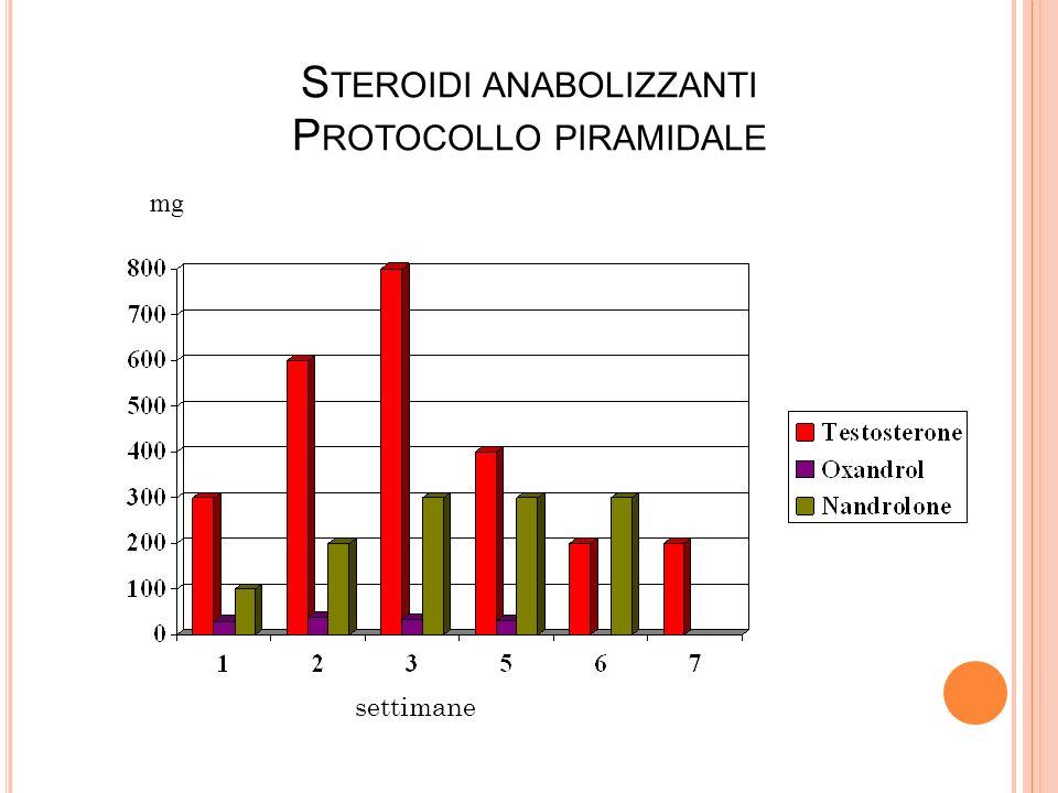 Steroidi anabolizzanti Protocollo piramidale