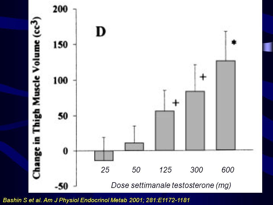 Dose settimanale testosterone (mg)