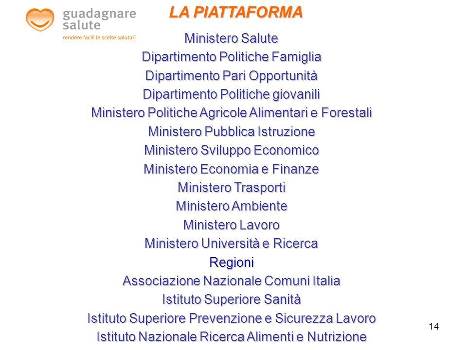 LA PIATTAFORMA Ministero Salute Dipartimento Politiche Famiglia