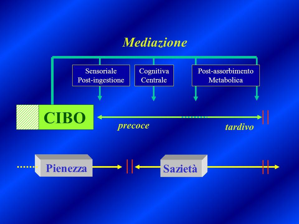 CIBO Mediazione Pienezza Sazietà precoce tardivo Sensoriale