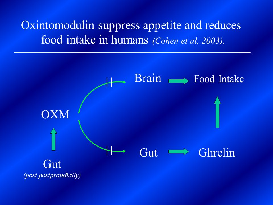 Oxintomodulin suppress appetite and reduces