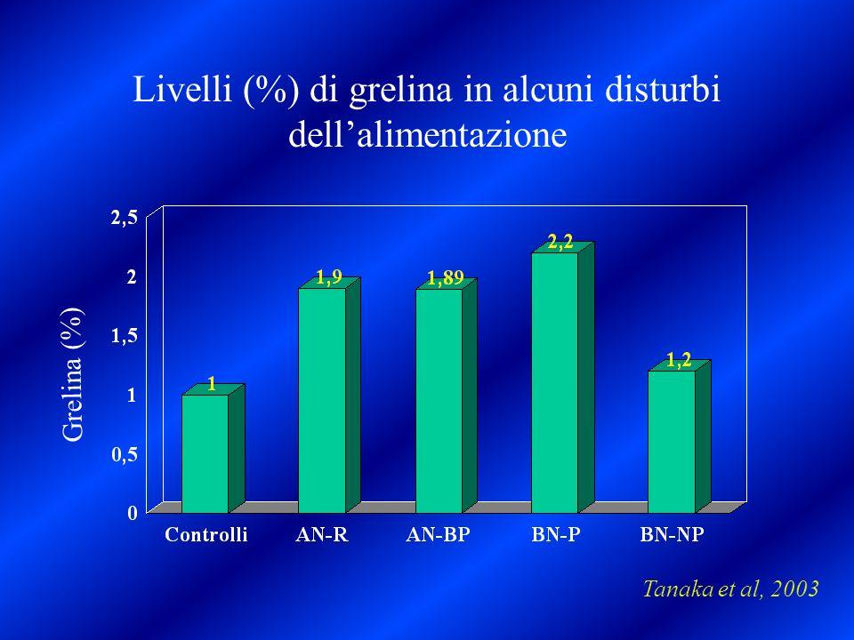 Livelli (%) di grelina in alcuni disturbi dell'alimentazione