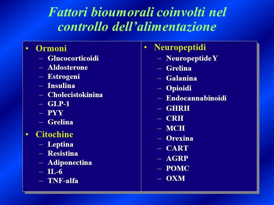 Fattori bioumorali coinvolti nel controllo dell'alimentazione