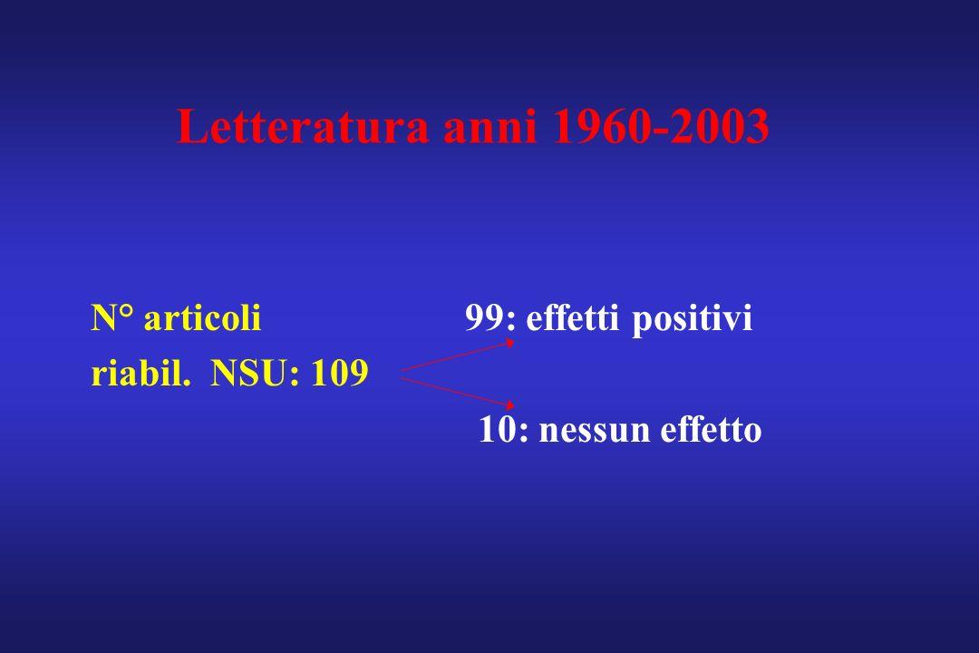 N° articoli 99: effetti positivi riabil. NSU: 109 10: nessun effetto