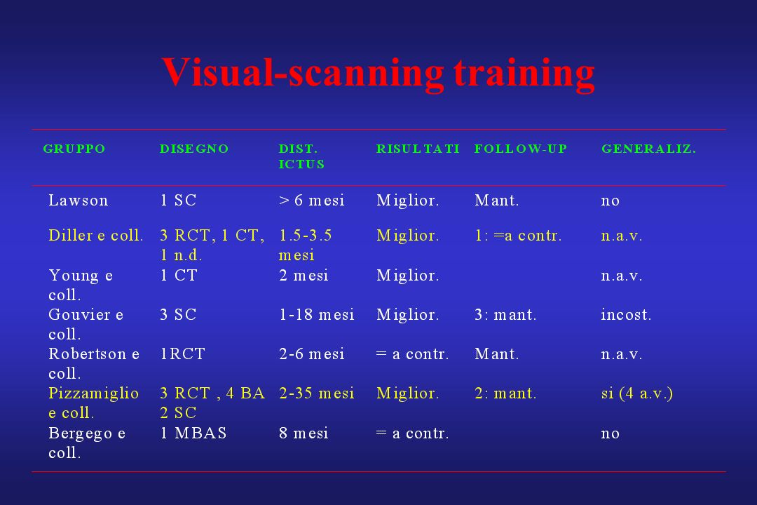 Visual-scanning training