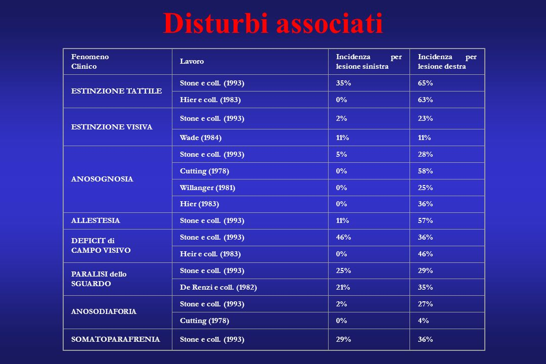 Disturbi associati Fenomeno Clinico Lavoro