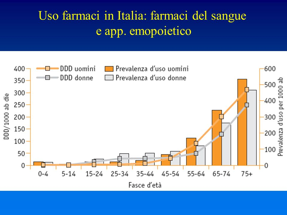 Uso farmaci in Italia: farmaci del sangue