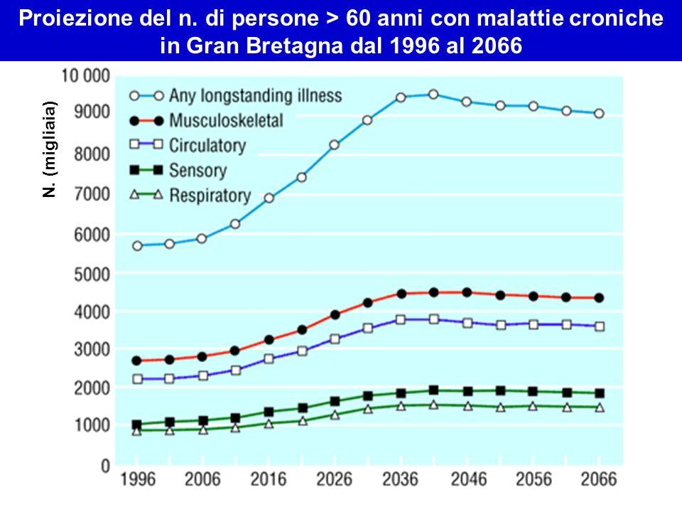 Proiezione del n. di persone > 60 anni con malattie croniche in Gran Bretagna dal 1996 al 2066
