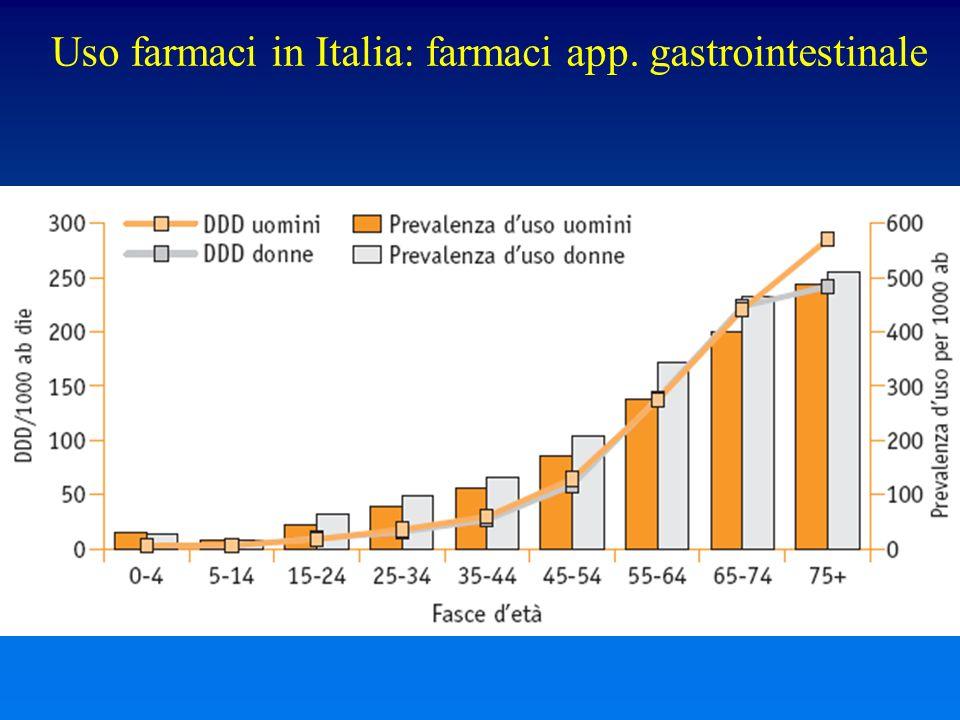 Uso farmaci in Italia: farmaci app. gastrointestinale