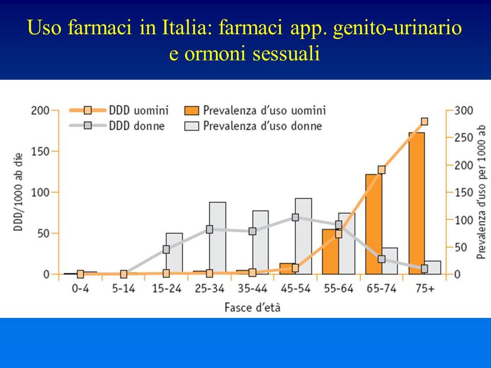 Uso farmaci in Italia: farmaci app. genito-urinario