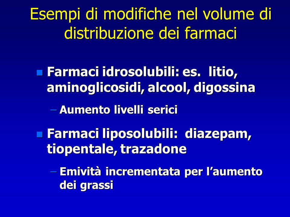 Esempi di modifiche nel volume di distribuzione dei farmaci