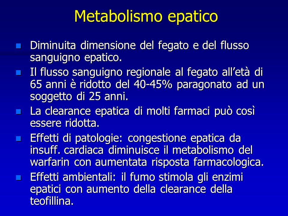 Metabolismo epatico Diminuita dimensione del fegato e del flusso sanguigno epatico.