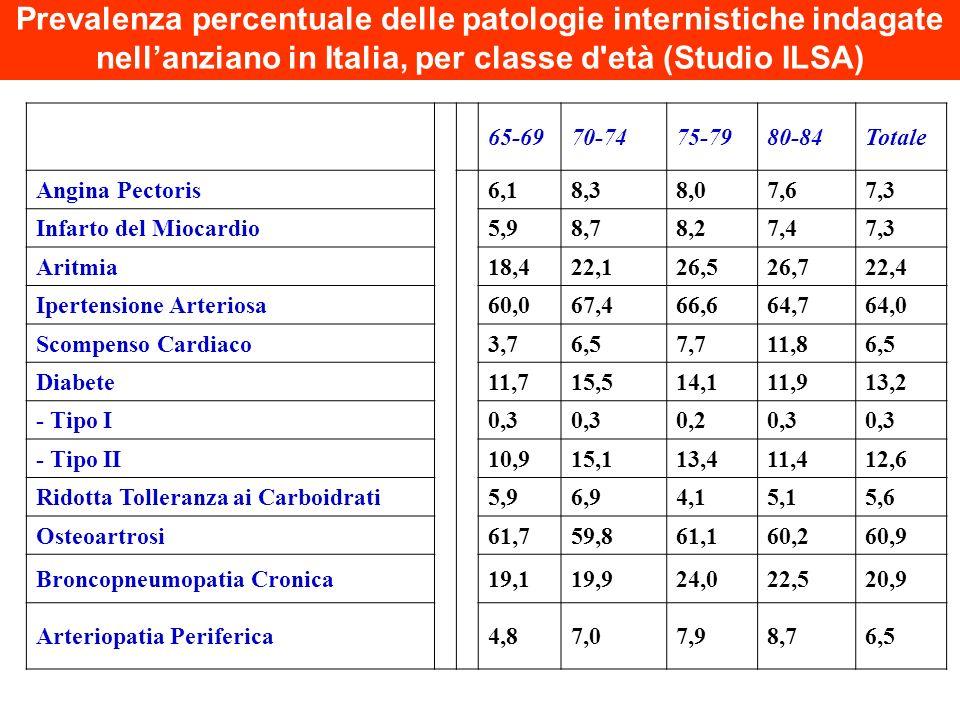 Prevalenza percentuale delle patologie internistiche indagate nell'anziano in Italia, per classe d età (Studio ILSA)