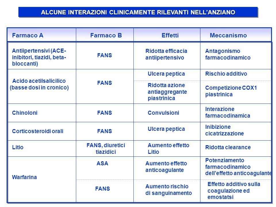 ALCUNE INTERAZIONI CLINICAMENTE RILEVANTI NELL'ANZIANO