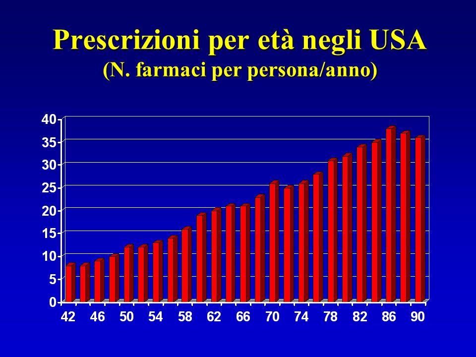 Prescrizioni per età negli USA (N. farmaci per persona/anno)