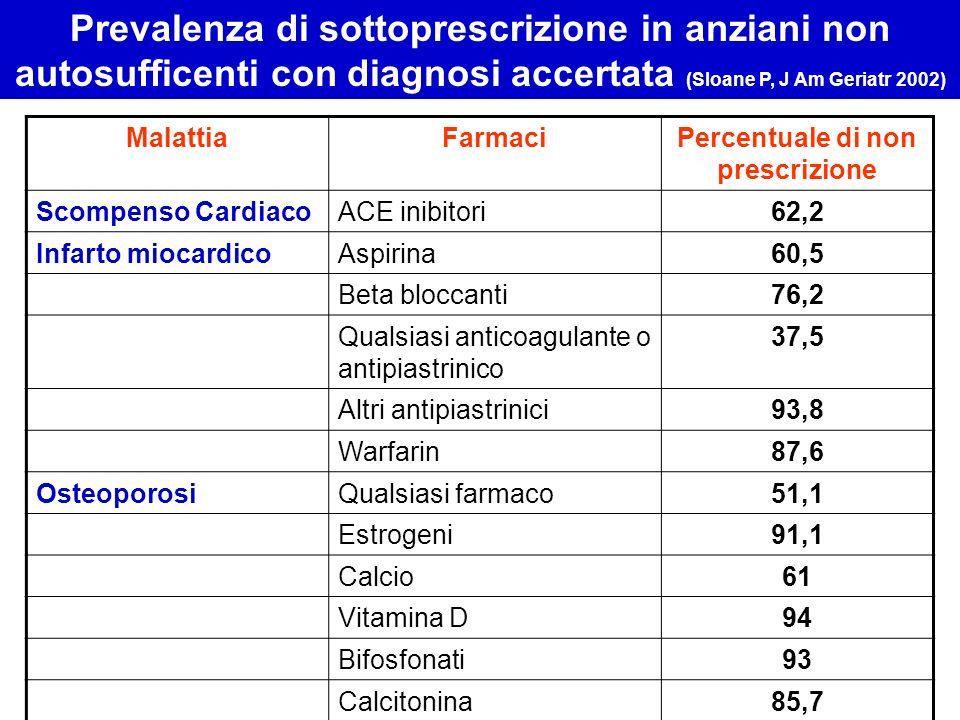 Percentuale di non prescrizione
