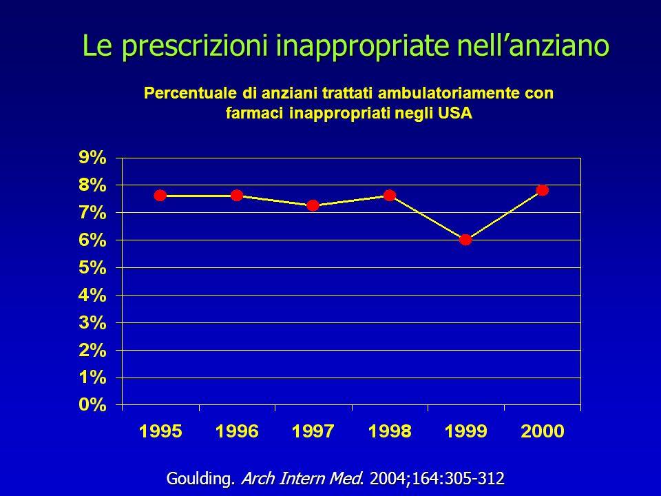 Le prescrizioni inappropriate nell'anziano