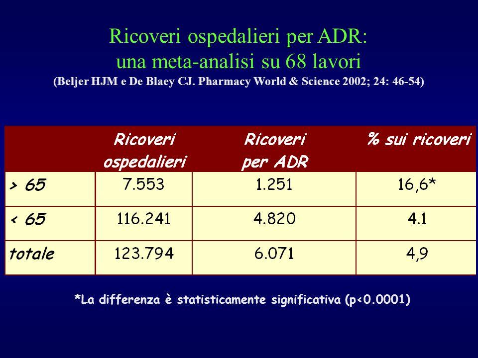 (Beljer HJM e De Blaey CJ. Pharmacy World & Science 2002; 24: 46-54)