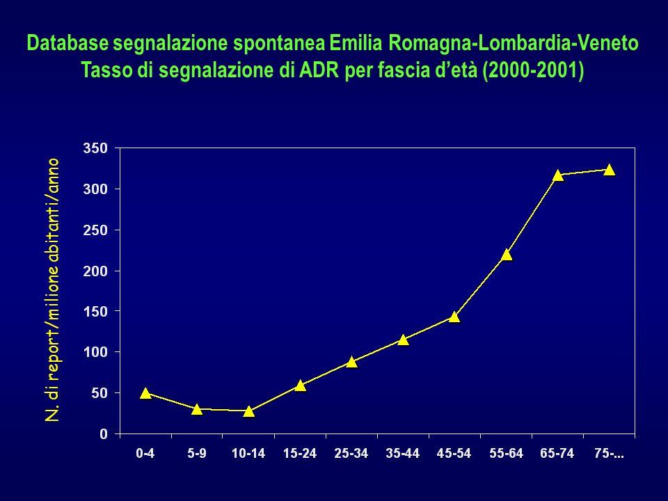 N. di report/milione abitanti/anno