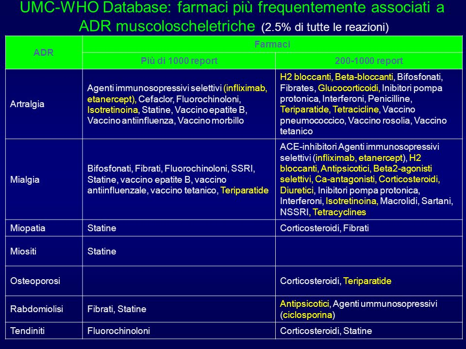 UMC-WHO Database: farmaci più frequentemente associati a