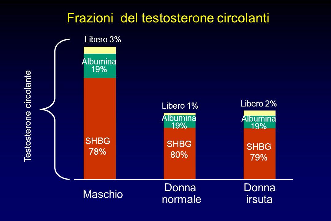 Frazioni del testosterone circolanti