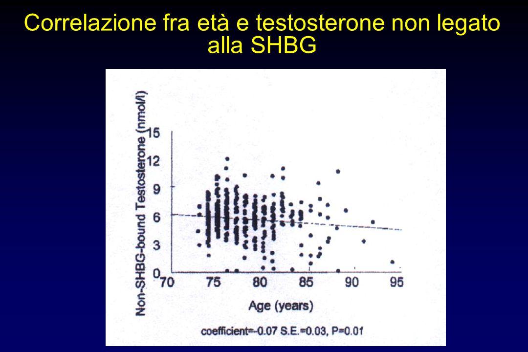Correlazione fra età e testosterone non legato alla SHBG