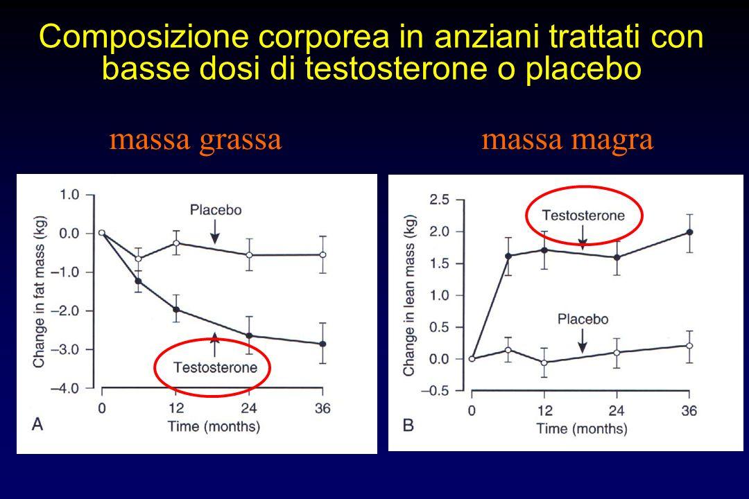 Composizione corporea in anziani trattati con basse dosi di testosterone o placebo