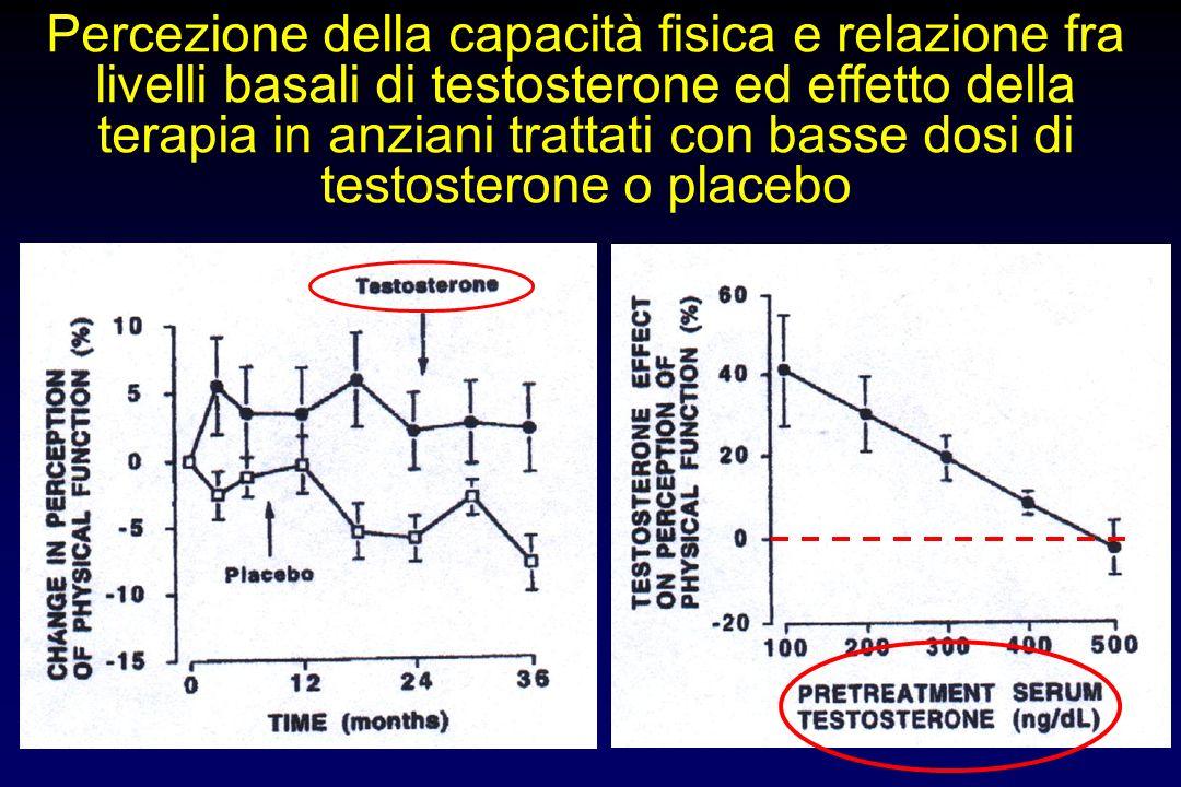 Percezione della capacità fisica e relazione fra livelli basali di testosterone ed effetto della terapia in anziani trattati con basse dosi di testosterone o placebo