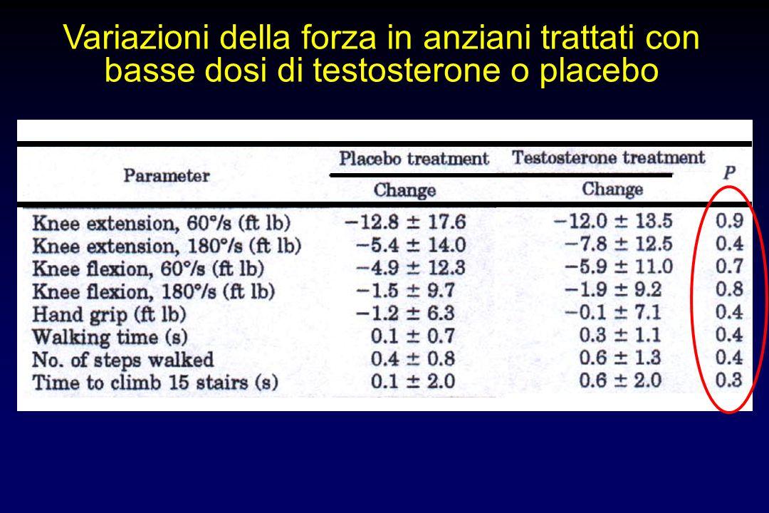 Variazioni della forza in anziani trattati con basse dosi di testosterone o placebo