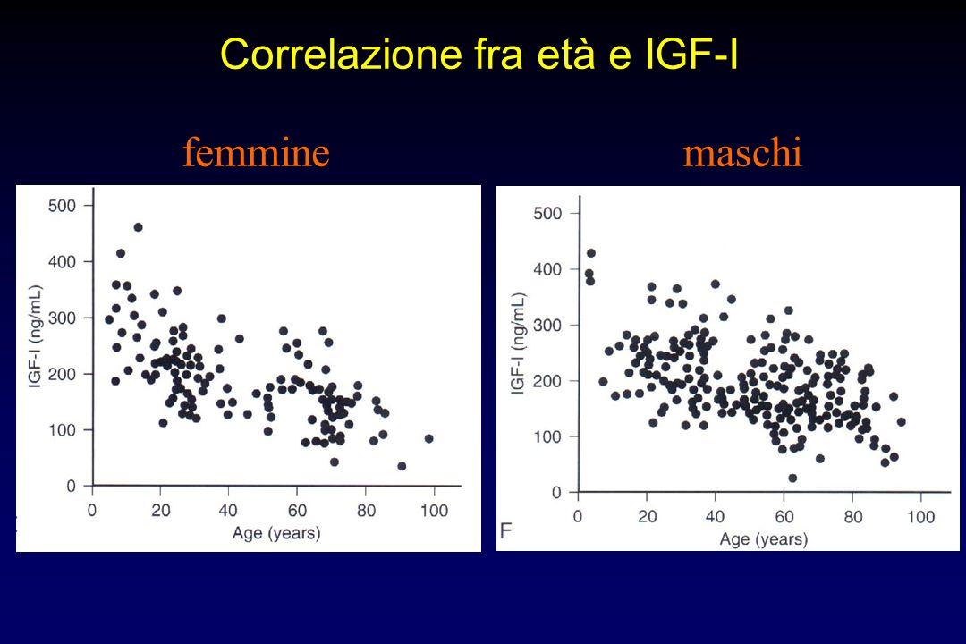 Correlazione fra età e IGF-I