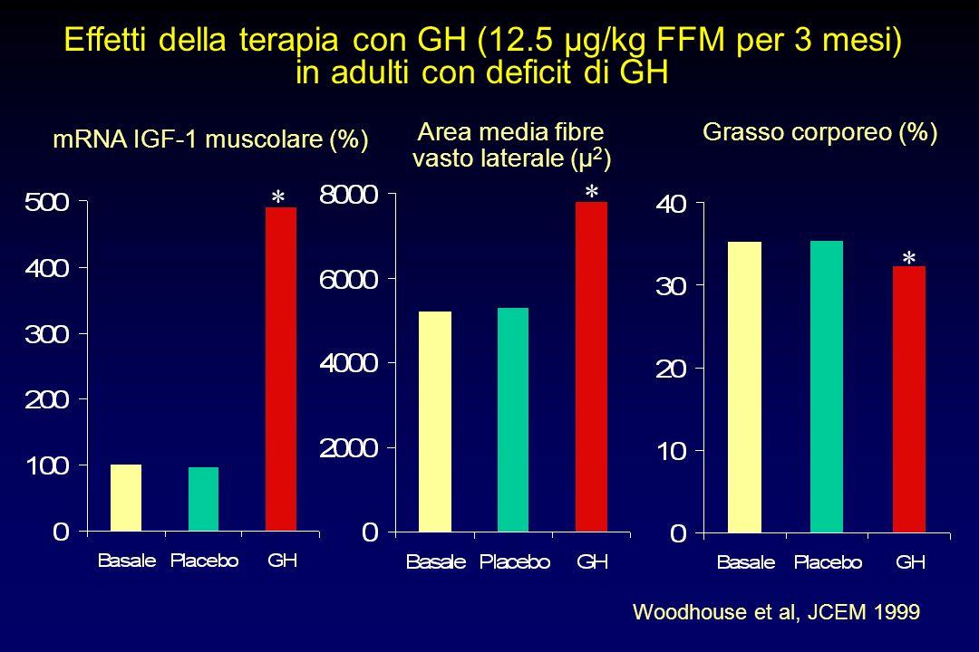 Effetti della terapia con GH (12.5 µg/kg FFM per 3 mesi)