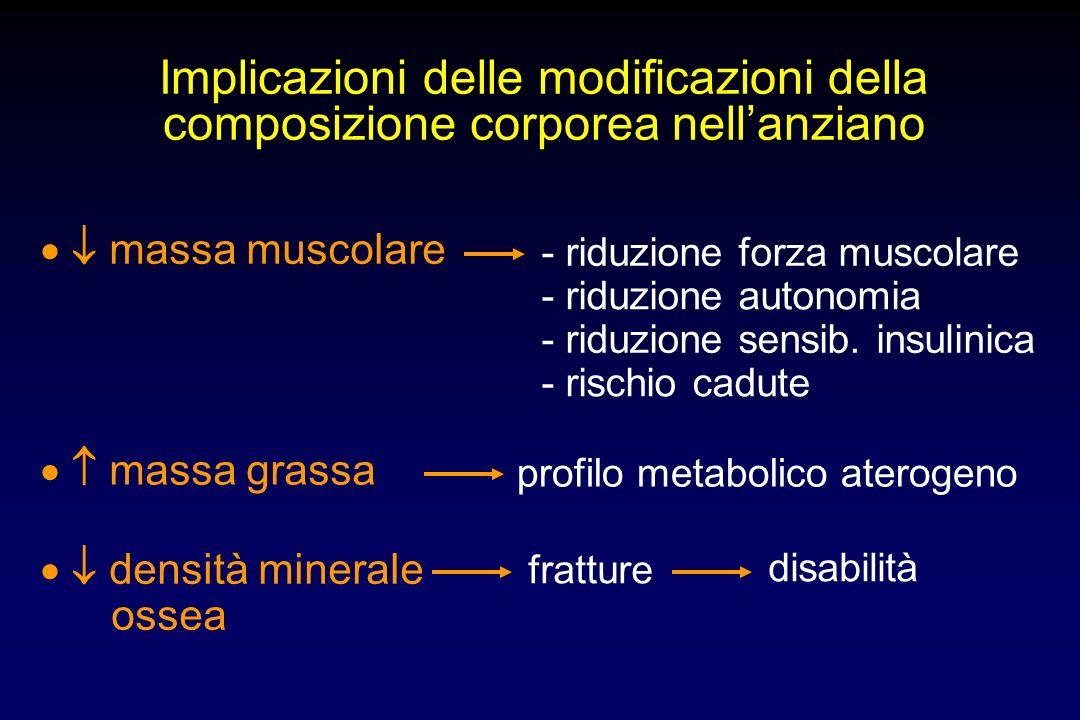 Implicazioni delle modificazioni della composizione corporea nell'anziano
