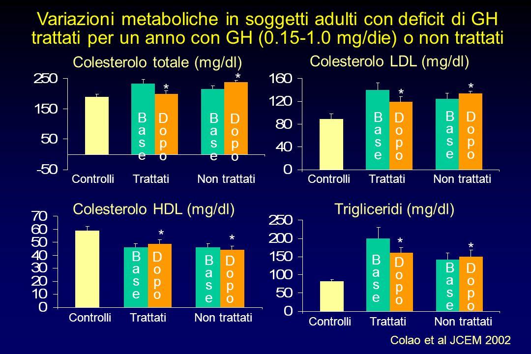 Variazioni metaboliche in soggetti adulti con deficit di GH trattati per un anno con GH (0.15-1.0 mg/die) o non trattati