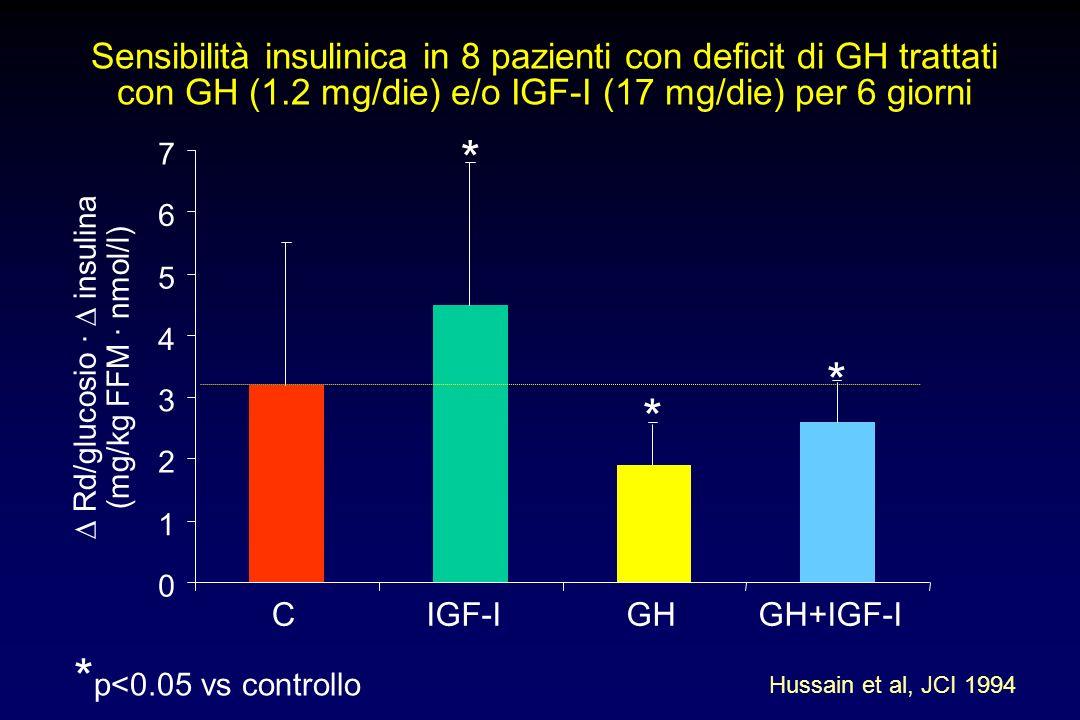 ∆ Rd/glucosio · ∆ insulina
