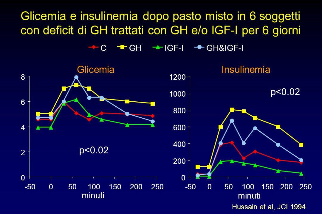 Glicemia e insulinemia dopo pasto misto in 6 soggetti con deficit di GH trattati con GH e/o IGF-I per 6 giorni
