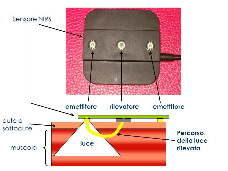 luce Percorso della luce rilevata rilevatore emettitore Sensore NIRS cute e sottocute muscolo
