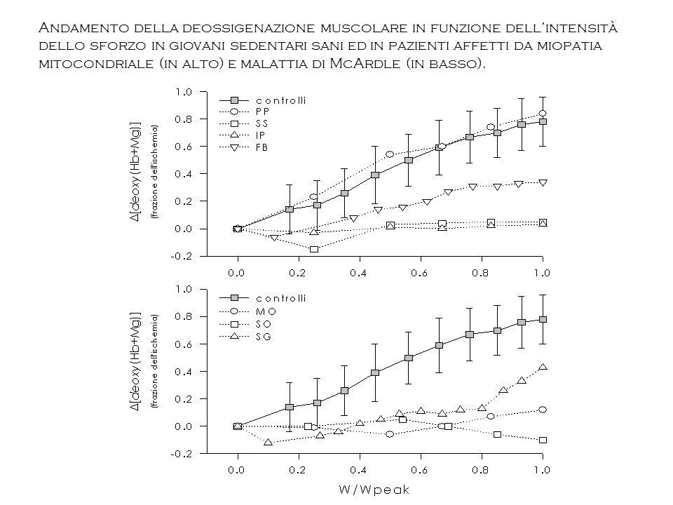 Andamento della deossigenazione muscolare in funzione dell'intensità dello sforzo in giovani sedentari sani ed in pazienti affetti da miopatia mitocondriale (in alto) e malattia di McArdle (in basso).